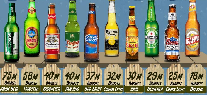 China Beer Brands - Mark Schlarbaum